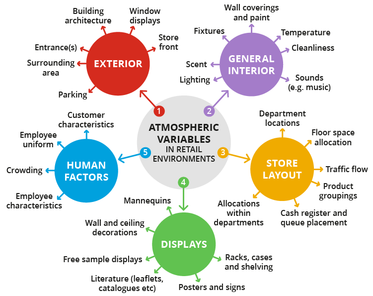 Store atmospherics in retail explained with examples of atmospheric variables