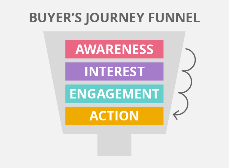 The buyer's journey funnel infographic helps understand how to build brand awareness