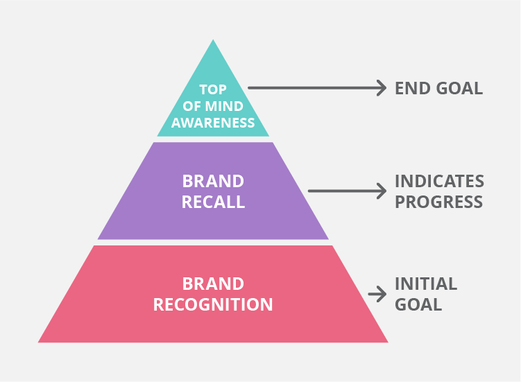 Infographic pyramid showing the process of how to build brand awareness