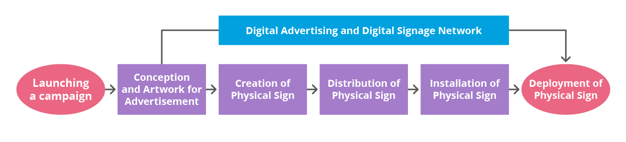 Digital signage research flow chart demonstrating why digital advertising is important