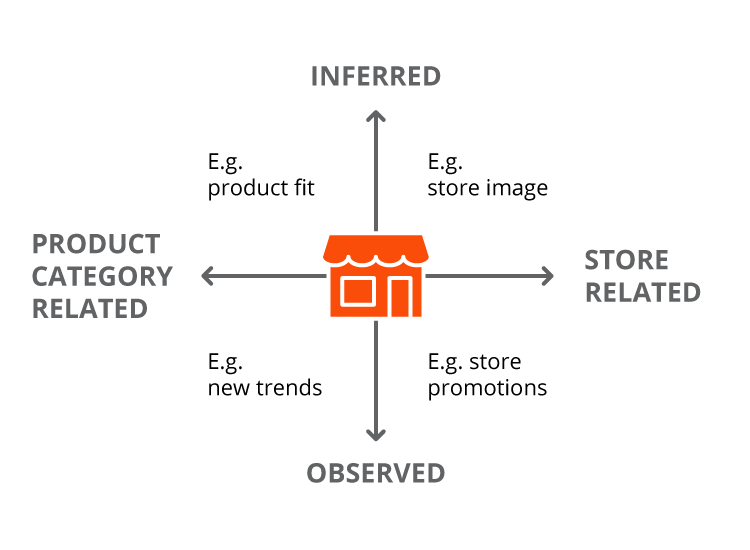Fig. 1 shows information acquired from window             merchandising, based on Sen Block and Chandran (2002)