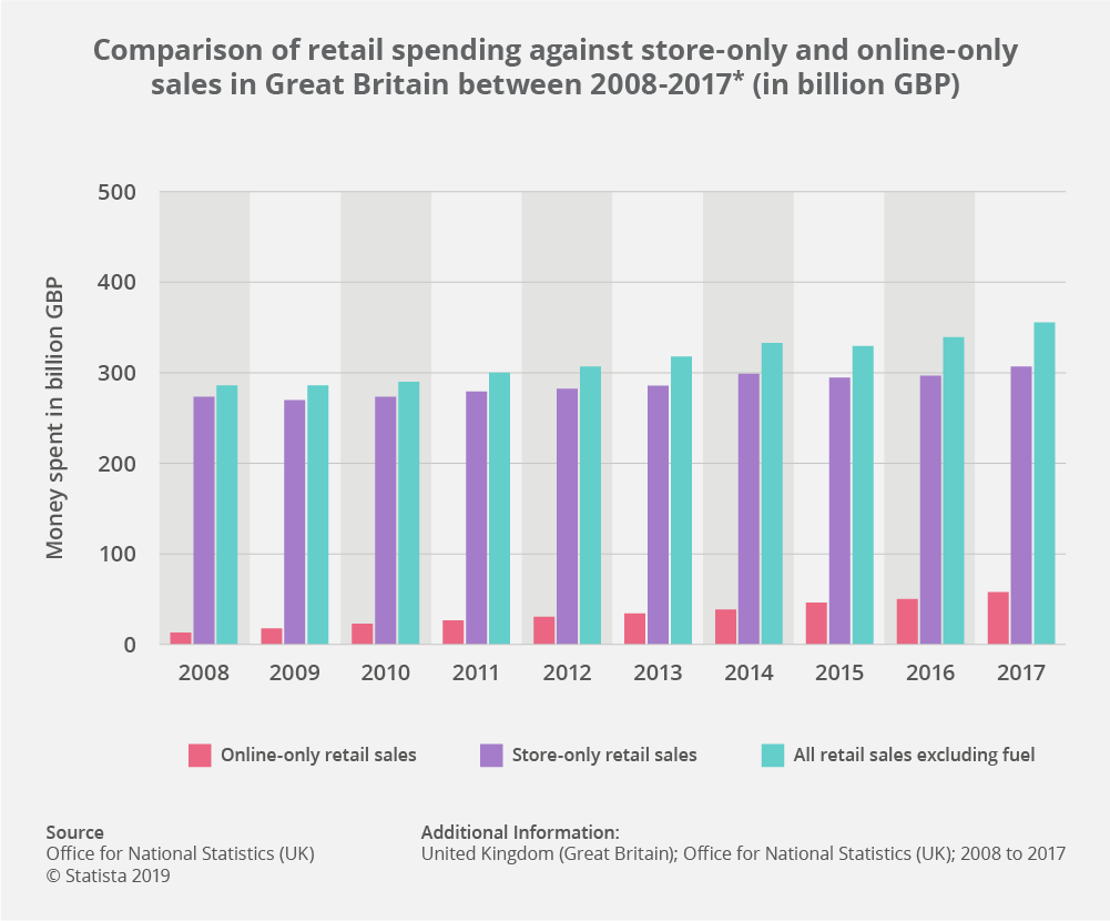 Retail anchor stores