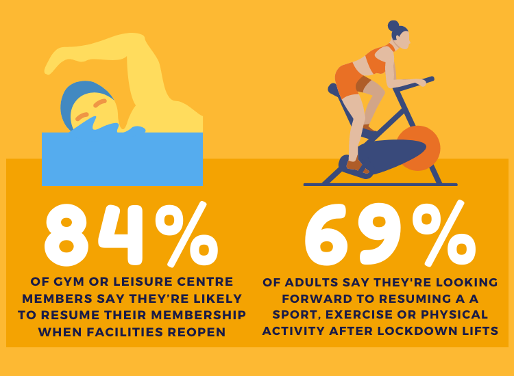 Sport England survey results reveal 84% of gym or leisure centre members say they're likely to resume their membership when facilities reopen