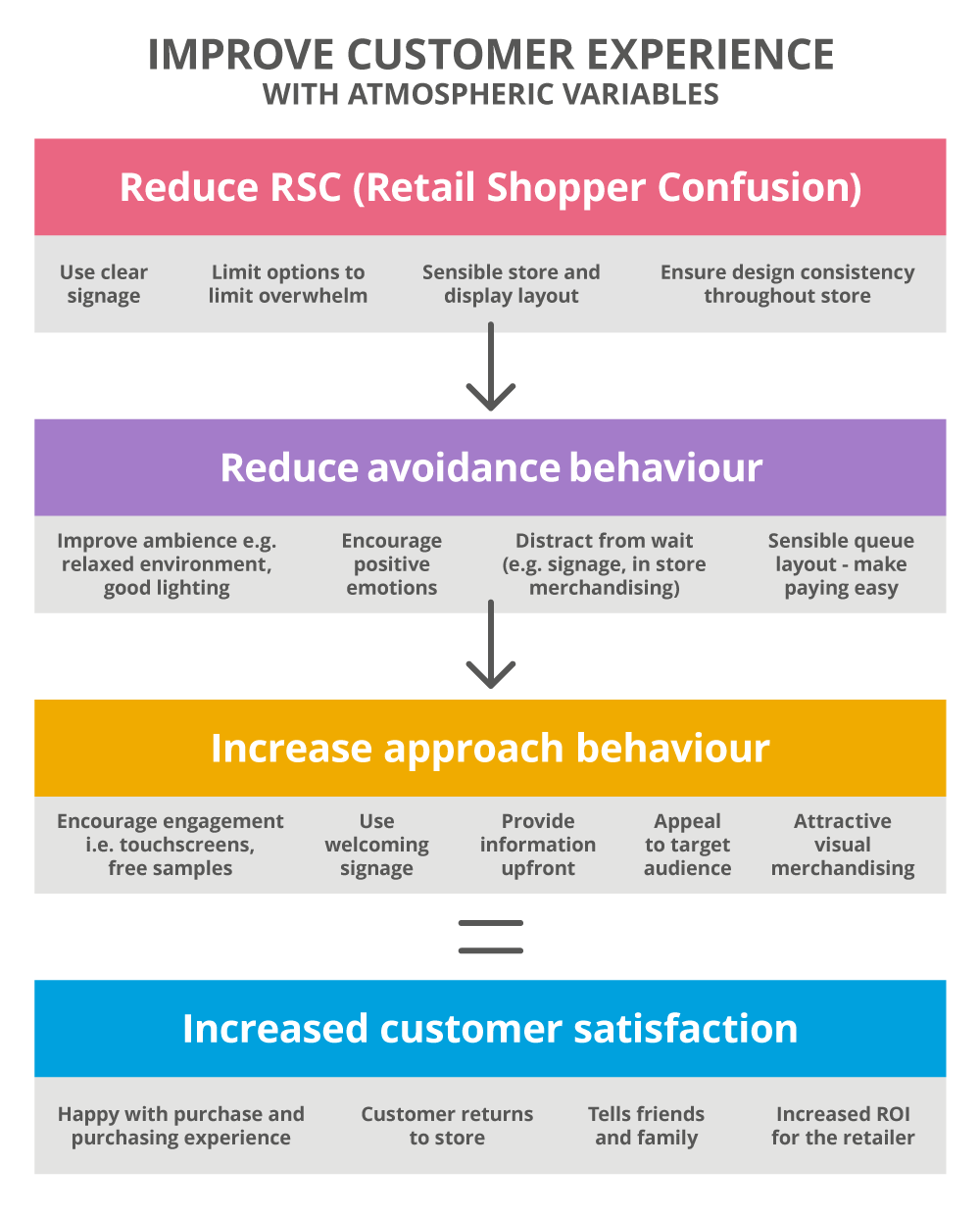 How to improve customer experience with atmospheric variables, a flow chart guide