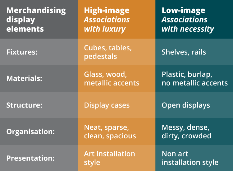 Infographic listing high image merchandising display cues. Use these to inform your luxury shopfitting strategy